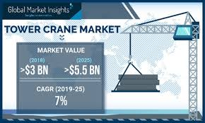 Tower Crane Lifting Capacity Chart Tower Cranes Market By Lifting Capacity Product Design And