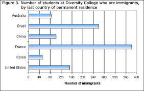 Bar Chart Statistics Learning Resources Statistics Power From Data Graph Types