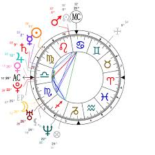 Astrological Chart Astrotheme 2019