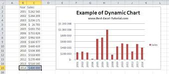 Best Excel Tutorial Dynamic Chart
