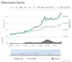 Build Bitcoin Escrow Service Ethereum Price Vs Bitcoin Price