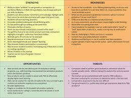 brand strategist ileush cornell swot analysis analysis and examples 2 swot analysis example pba ventures