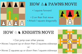 Chess Moves Chart Chess Piece Movements A Definitive Guide With Cheat Sheets