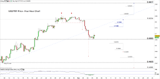 Turkish Lira Price Usd Try May Reverse Direction As Support
