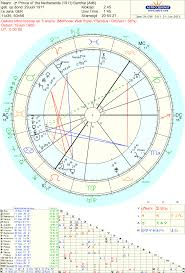 Synastry Chart Analysis Free 28 Timeless Synastry Aspect Chart