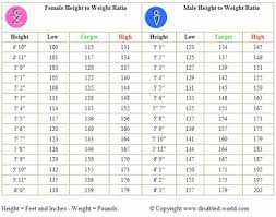 Height To Weight Ratio Qavalidation Software Qa Validation Height To Weight