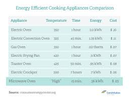 Kitchen Appliance Comparison Chart Which Is More Energy Efficient Microwave Vs Toaster Oven Vs