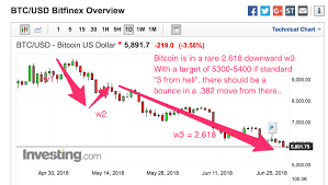 Btc X Stock Chart 6 29 18 Elliott Wave Update For Bitcoin Btc X Downward