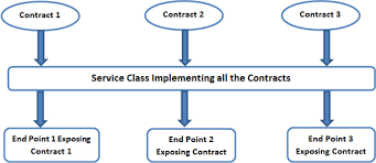 Multiple Service Contracts In Wcf Service