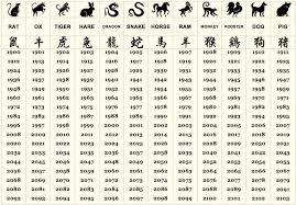 Chinese Zodiac Chart 2017 An Overview Of The Chinese Zodiac Cli