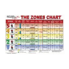 Cardio Training Zone Chart