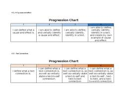 What Is A Progression Chart Virginia Sol 4 5 Student Friendly Reading Strategy Progression Charts