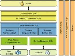 Web Applications Architectures Web Application Architecture With Web Services Stack Overflow