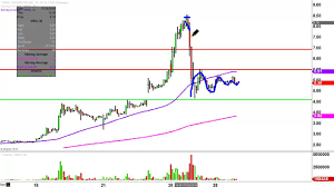 Sophiris Bio Inc Sphs Stock Chart Technical Analysis For 07 28 16