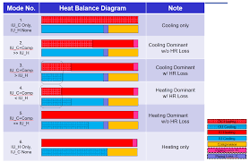 Heat Balance Chart Variable Refrigerant Flow Heat Pumps Engineering Reference