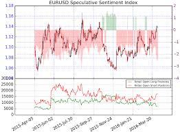Dailyfx Eurusd Chart Eur Usd Retail Sentiment Hits Extreme Ahead Of Fed Ecb Minutes