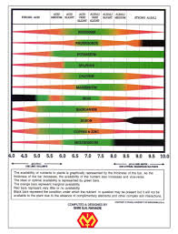 Heavy 16 Nutrient Chart Institute For Micronutrient Technolgy