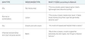 Dry Skin Brushing Chart How To Build A Skin Care Routine T Magazine Guides The