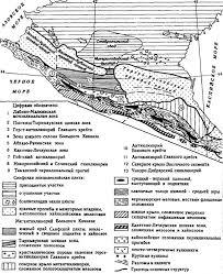 КАВКАЗ История геологического развития и формирования ландшафтов Тектоническая схема Кавказа