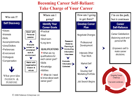 career plan career planning overview flowchart
