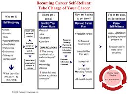 Career Planning Overview Flowchart