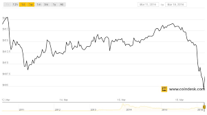 Bitcoin Prices Stable As Volatile Ethereum Draws Trader