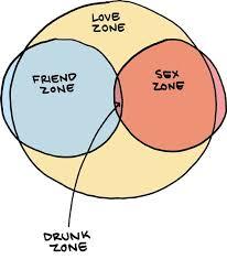 Venn Diagram Of Relationships Venn Diagram Of Relationship Zones Relationship Friday