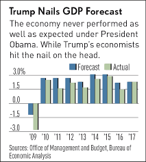 Gdp Under Obama Chart Trump Just Did Something Obama Never Could Deliver On