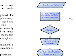 Flowchart Of Data Processing In Wireless Smart Camera