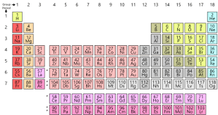 Element Reactivity Chart Nonmetal Wikipedia