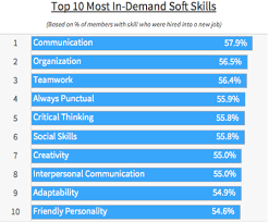 Skills Employers Look For Data Reveals The Most In Demand Soft Skills Among Candidates