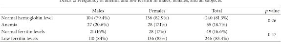 Ferritin Level Chart Anemia Pdf Frequency Of Anemia And Iron Deficiency Among Children