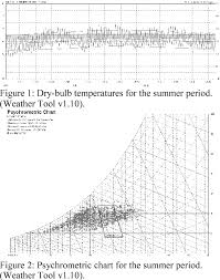 Comfort Chart Pdf Pdf Summer Thermal Comfort In Traditional Buildings Of The