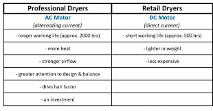 what are the main differences between professional and retail hairdryers