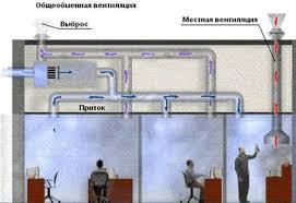 Виды вентиляции вытяжная приточная механическая общеобменная  Системы вентиляции местная вентиляция