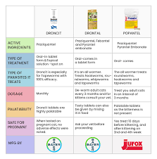 Drontal Feline Dosage Chart Drontal Or Popantel Or Droncit Which One Is The Best