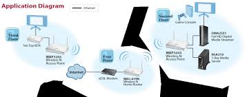 amazon com zyxel 300 mbps wireless n access point, ethernet wifi network diagram at Ethernet Access Point Diagram