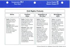 Civil Rights Chart Chapter29