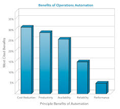 advantages of office automation. benefits of operations automation and bpa advantages office