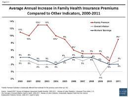 Health Reform And Skyrocketing Insurance Premiums Donald Marron