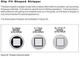 Wilson Tool Die Clearance Chart Maintenance Manual Thick Turret Trumpf And Fab Tooling