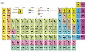 Eic Table Chart Trouble In The Periodic Table Feature Rsc Education
