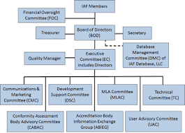 Air Force Structure Chart Iaf Structure