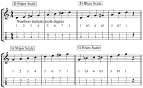What Is A Blues Scale Free Mandolin Online Video Lessons
