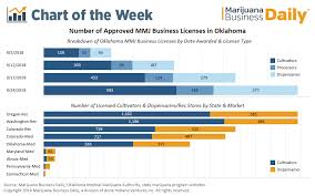 Oklahoma Planting Chart Chart Fiercely Competitive Medical Cannabis Industry