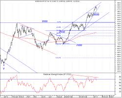 Elliott Wave India Taking Technical Analysis To Next Level