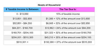 Tax Deduction Chart 2019 Irs Announces 2019 Tax Rates Standard Deduction Amounts And