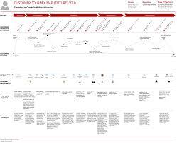 Nice Airport Charts Future State Of Customer Journey Map Customer Journey