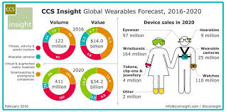 Wearable Tech Market To Be Worth 34 Billion By 2020