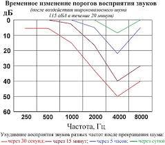Промышленный шум Википедия Пример возможного временного ухудшения восприятия звуков после воздействия шума с 103 Это обратимое ухудшение показатель того что воздействие шума